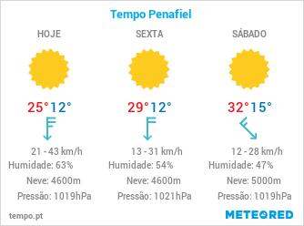 previsão metereológica dos próximos 3 dias para a cidade de Penafiel