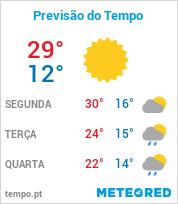 Previsão do Tempo em Avaré - São Paulo