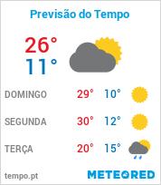 Previsão do Tempo em Higienópolis - São Paulo