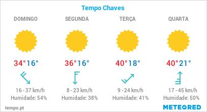 Previsão do tempo para cidade de Chaves, Portugal, nos próximos 4 dias