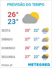 Previsão do Tempo em Aracaju - Sergipe