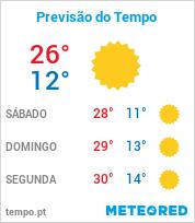 Previsão do Tempo em Votorantim - São Paulo