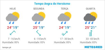 previsão metereológica dos próximos 4 dias para a cidade de Angra do Heroísmo