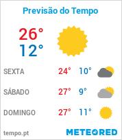 Previsão do Tempo em Ibiúna - São Paulo