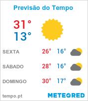 Previsão do Tempo em Itaboraí - Rio de Janeiro