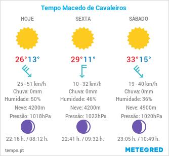 previsão metereológica dos próximos 3 dias para a cidade de Macedo de Cavaleiros