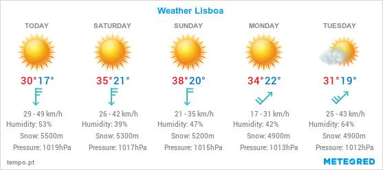 Weather in Lisbon