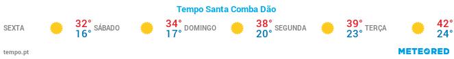previsão do tempo para Santa Comba Dão