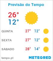 Previsão do Tempo em Contagem - Minas Gerais